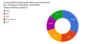 cracker-barrel-old-country-store-and-restaurant-est-tv-spend-01-01-2015--12-31-2015