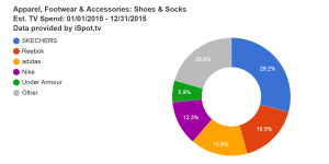 apparel-footwear--accessories-shoes--socks-est-tv-spend-01-01-2015--12-31-2015