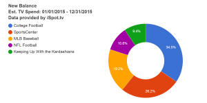 new-balance-est-tv-spend-01-01-2015--12-31-2015 (1)