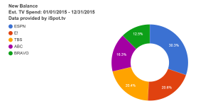 new-balance-est-tv-spend-01-01-2015--12-31-2015