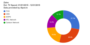 zales-est-tv-spend-01-01-2015--12-31-2015